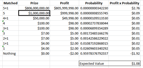 Expected value of selecting the lump-sum, cash-up-front value.