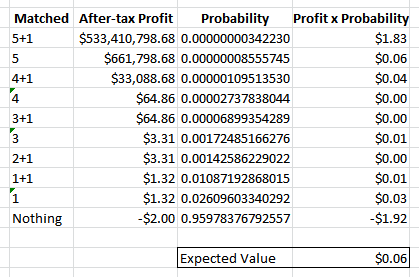 Expected value of lump sum after tax.